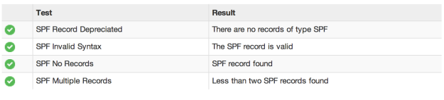 SPF problems